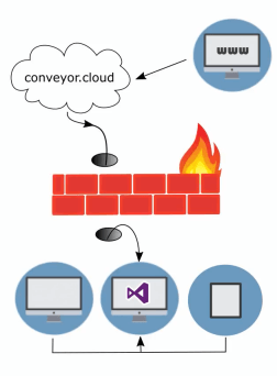 Tunnelling firewall to IIS Express